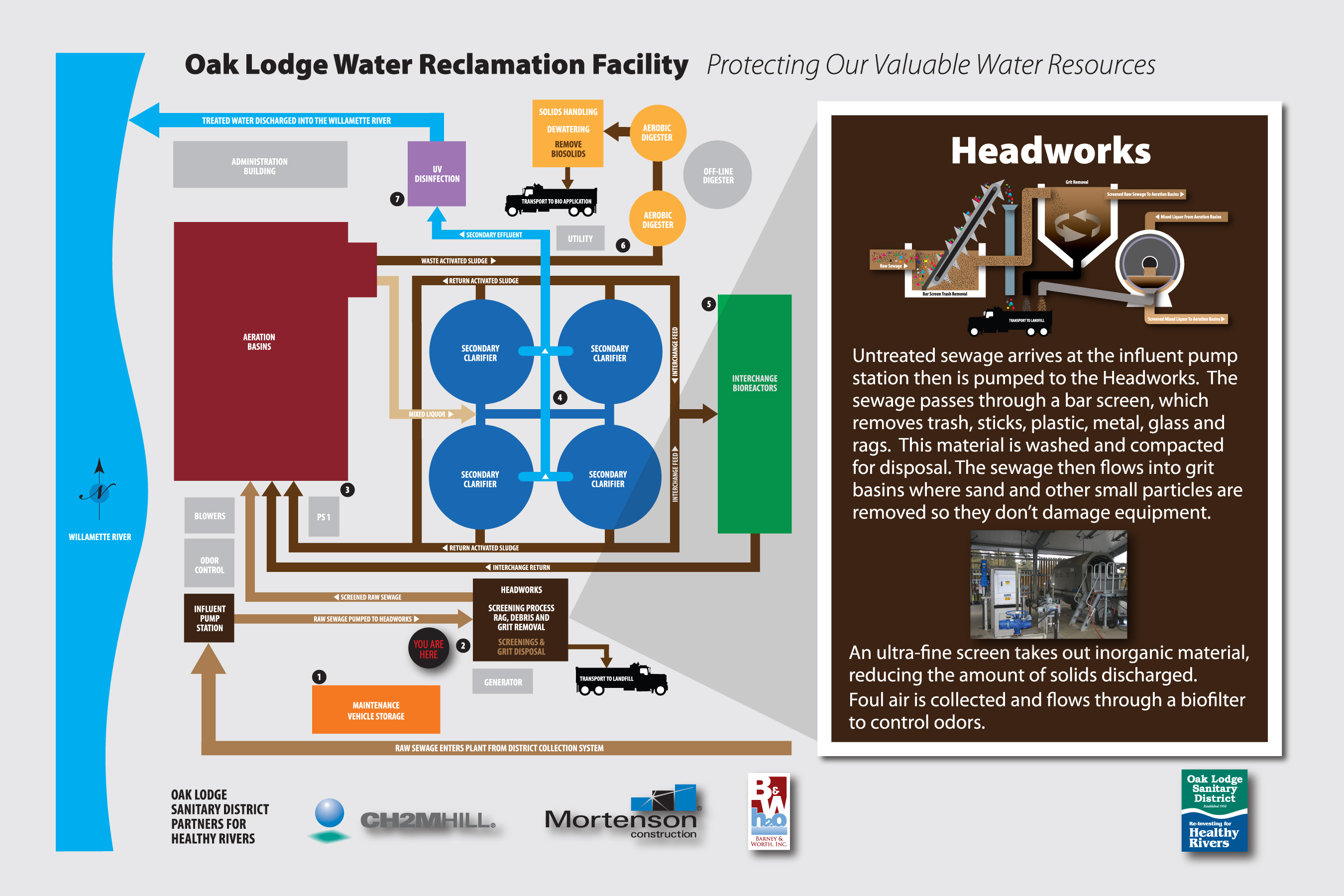 Water Reclamation Facility Interpretive Signage – Headworks