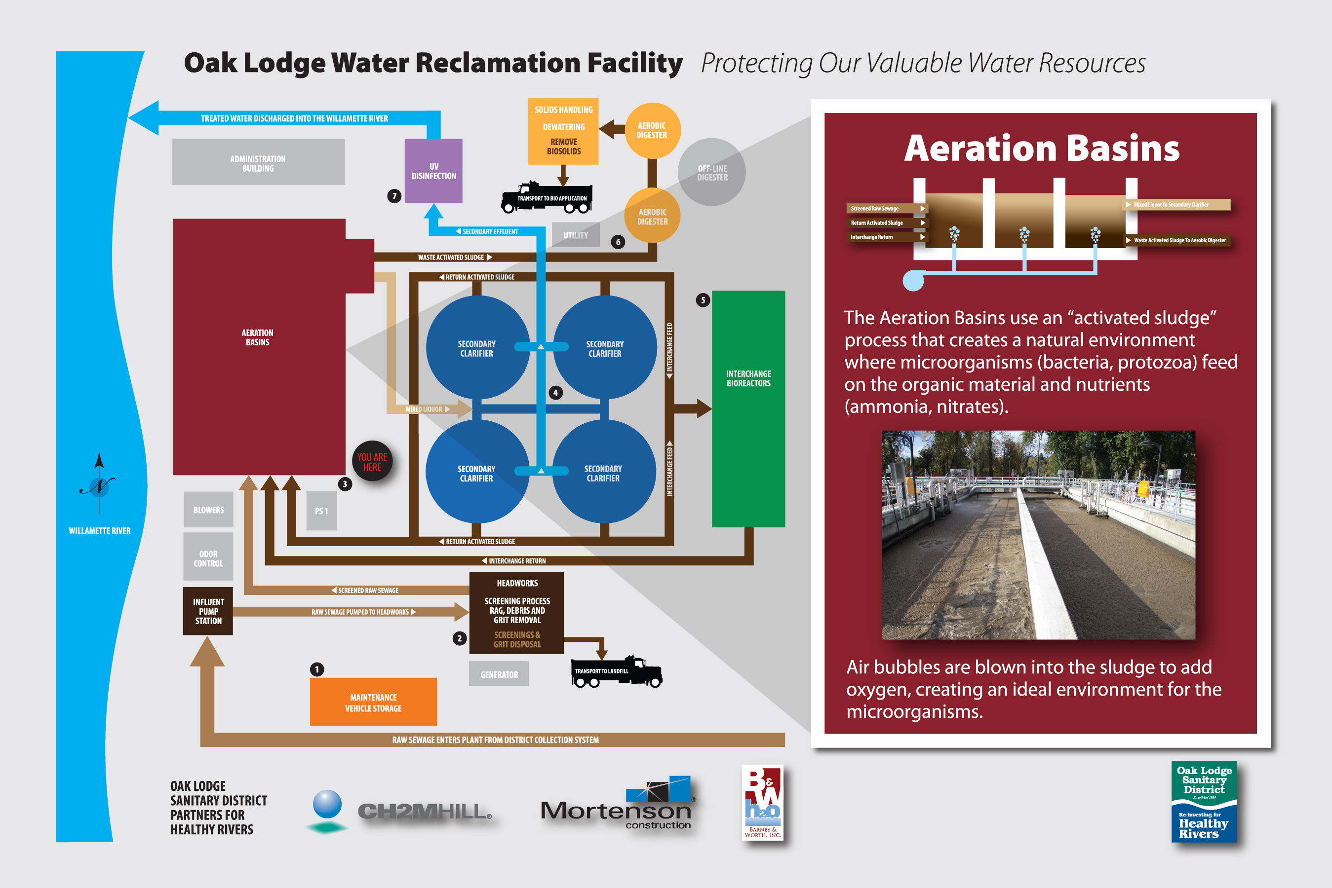 Water Reclamation Facility Interpretive Signage – Aeration Basin
